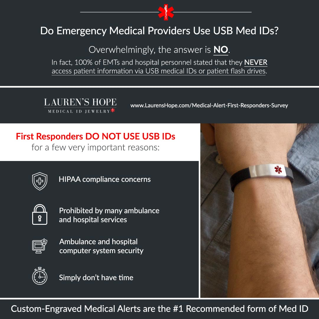 Infographic: 100% of First Responders report they do not use USB IDs